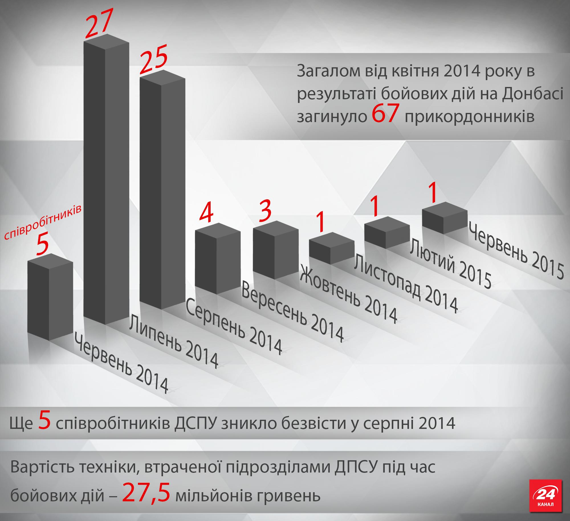 Втрати ДПСУ на Донбасі