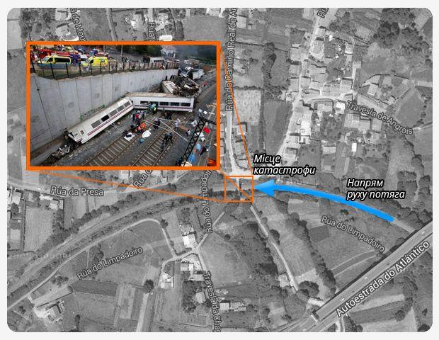 Схема катастрофи потяга