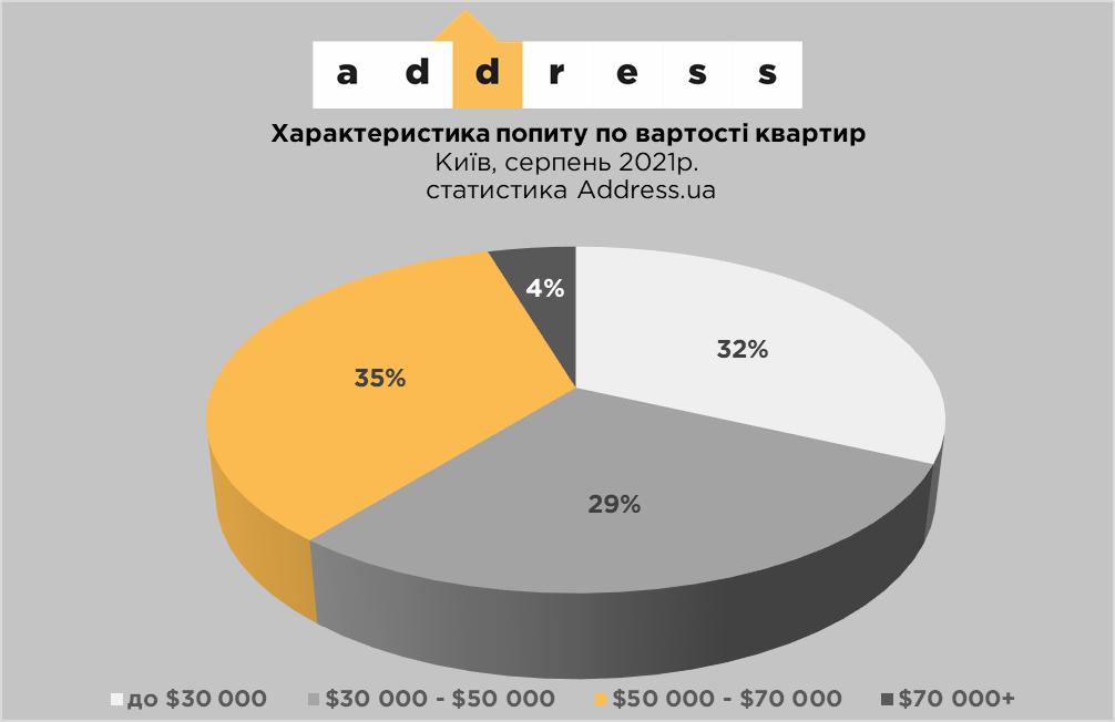 Характеристики попиту по вартості квартир у Києві