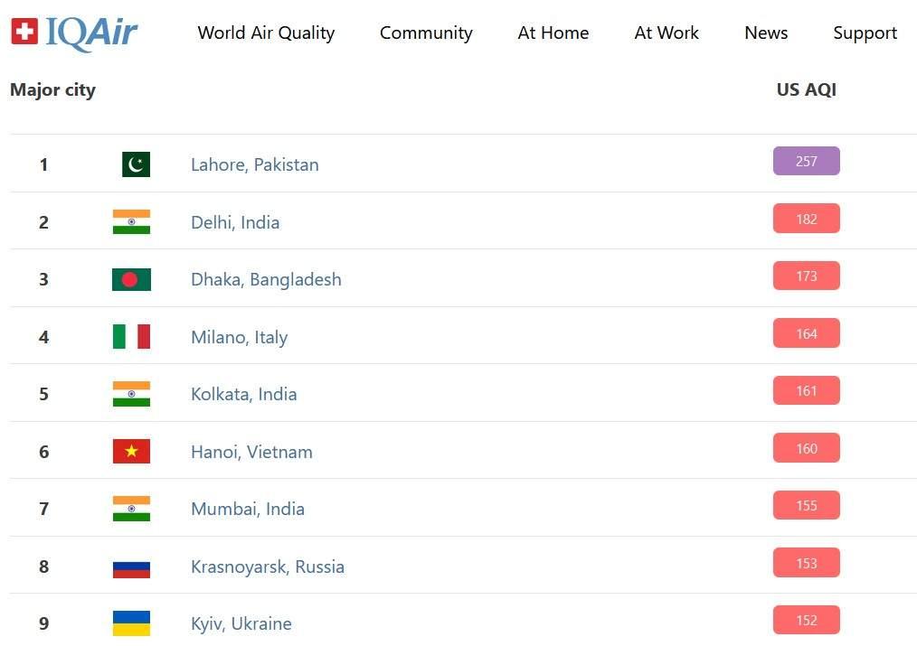 Київ знову потрапив у список міст світу з найбруднішим повітрям