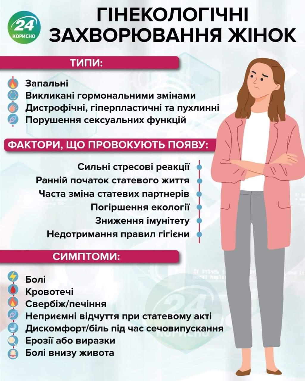Гінекологічні захворювання