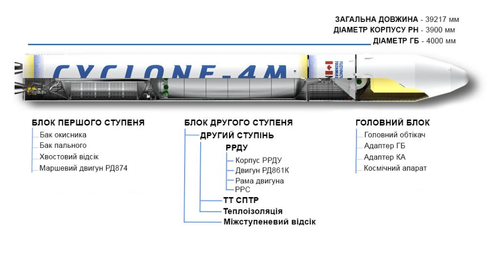 Цикло-4М
