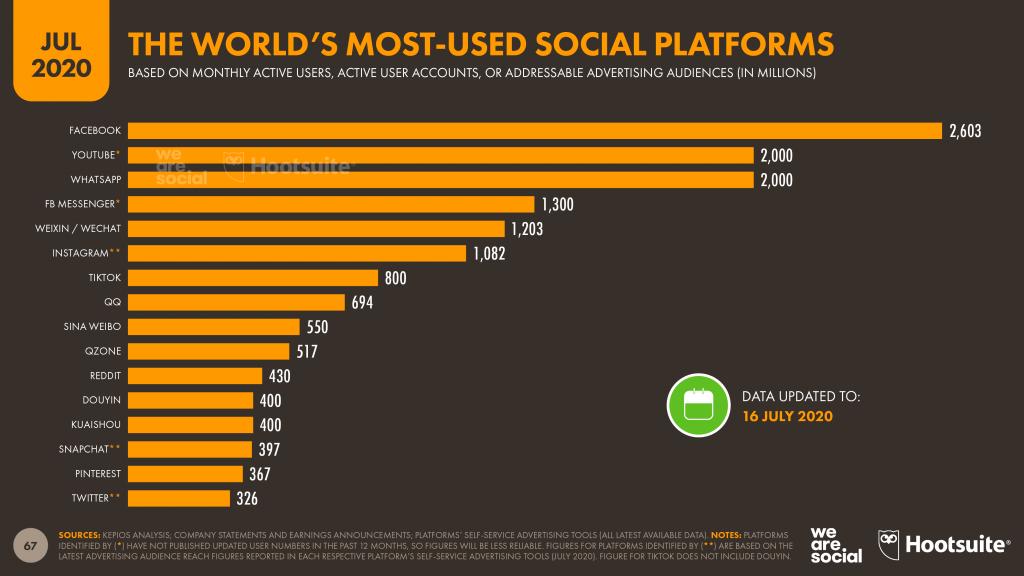 Найпопулярніші соцмережі у світі