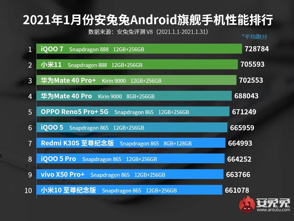 Найпродуктивніші смартфони січня 2021 за версією AnTuTu