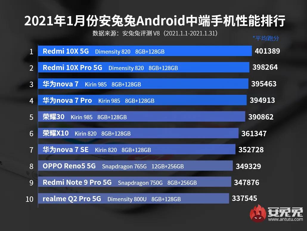 Середньобюджетні смартфони січня у рейтингу найпродуктивніших моделей