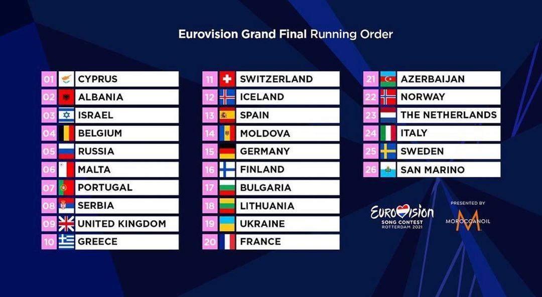 Фінал Євробачення порядок виступів