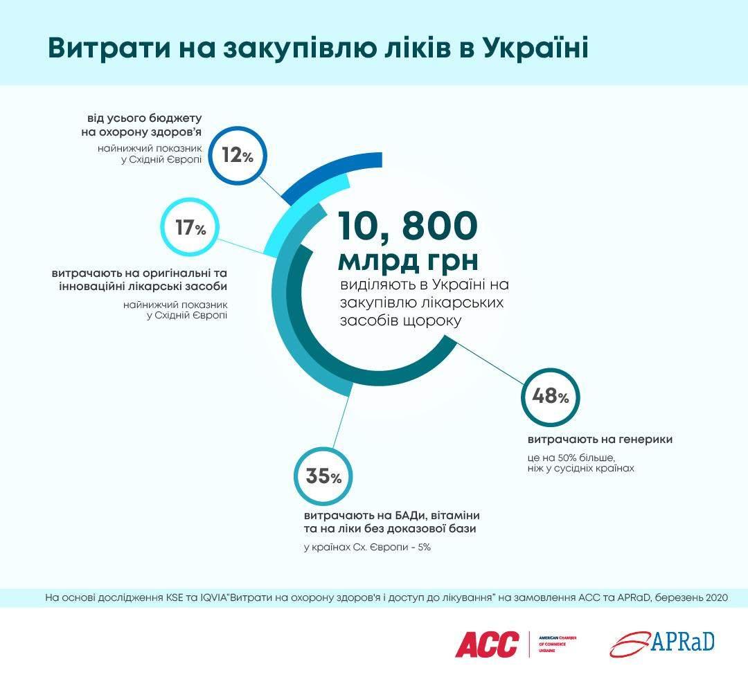 Витрати на закупівлю лікув в Україні