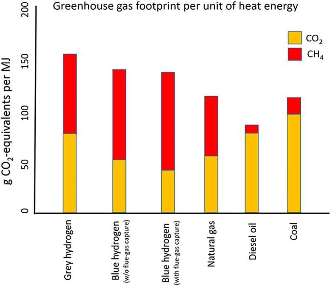 Графік співвідношення вуглекислого газу та метану при спалюванні різних видів палива