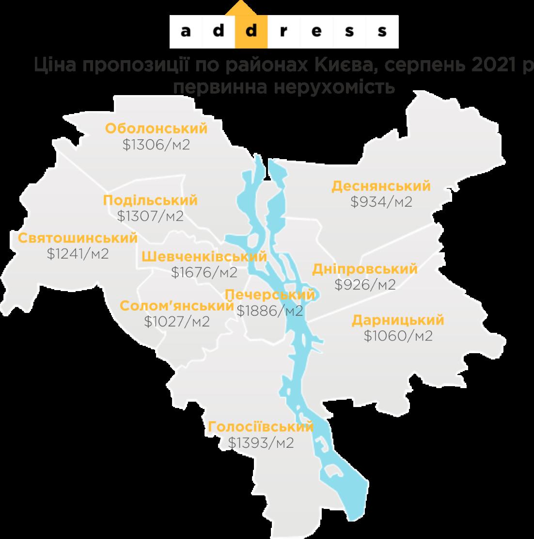 Як розподіляються ціни на нерухомість, в залежності від району Києва