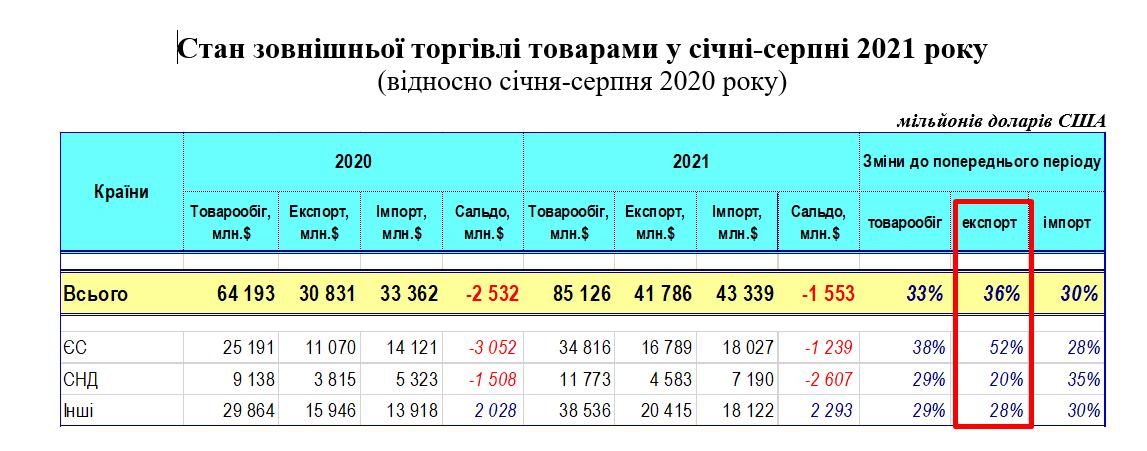 Як зріс експорт у 2021 році