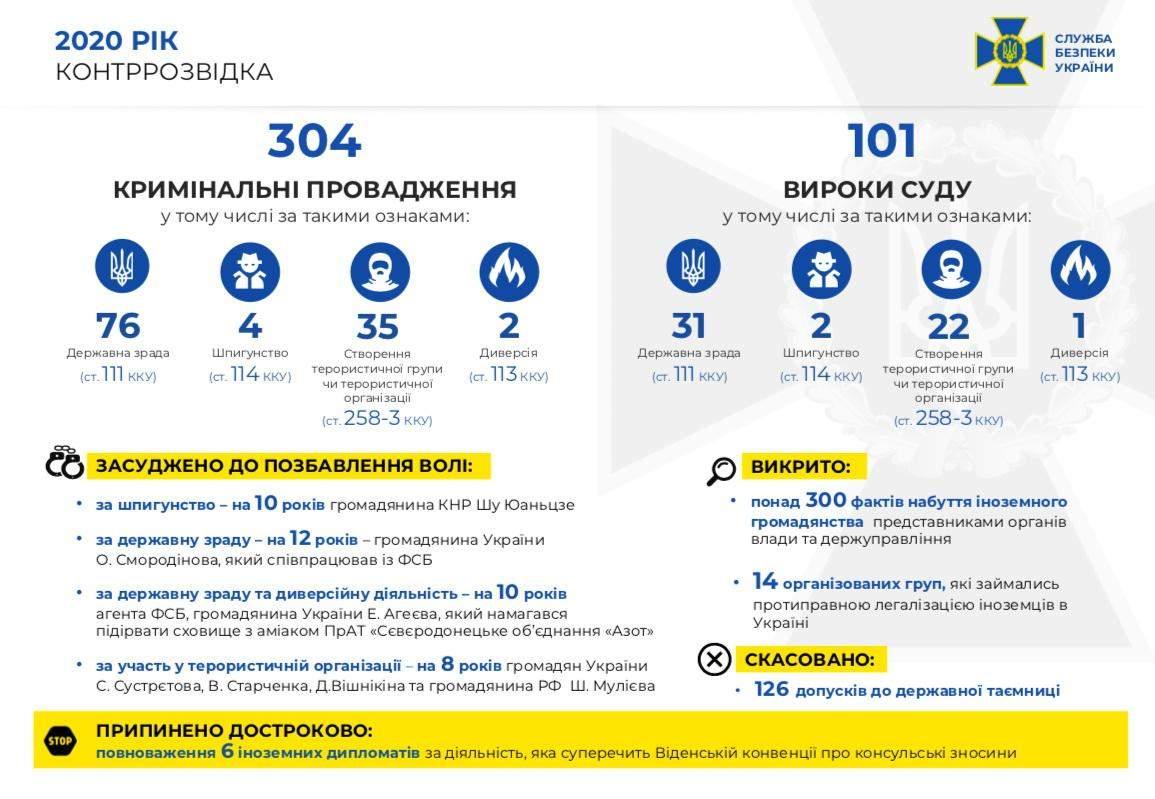 Результати роботи СБУ у 2020 році