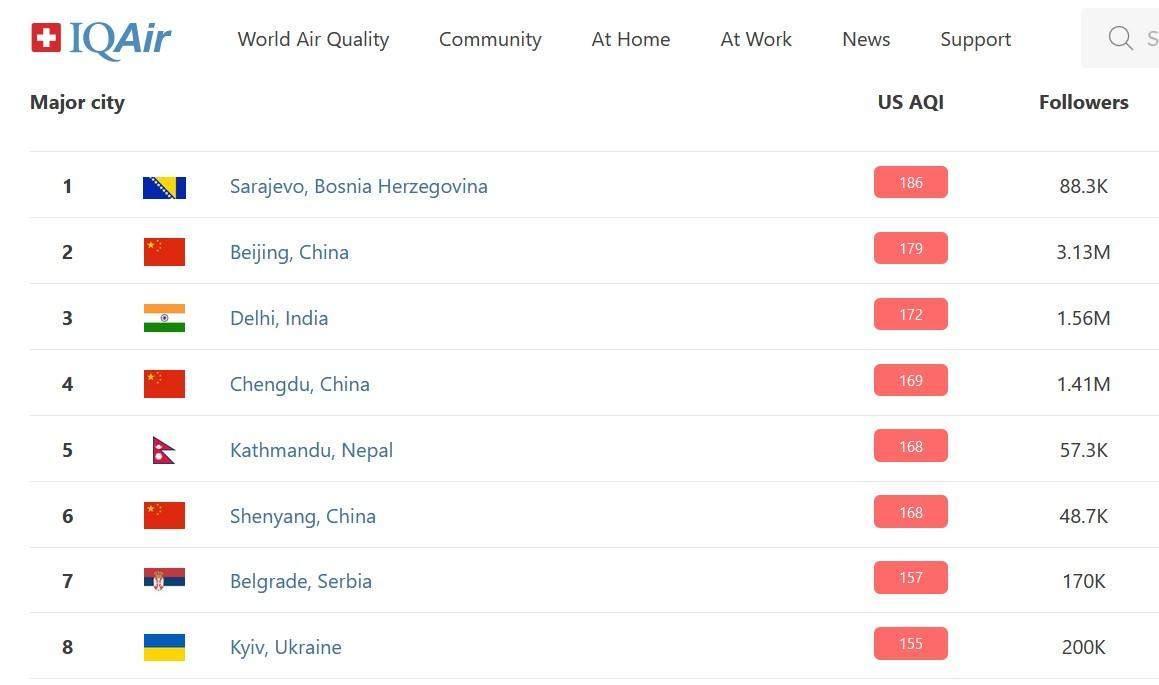 Київ знову серед лідерів рейтингу IQair / Скриншот iqair.com