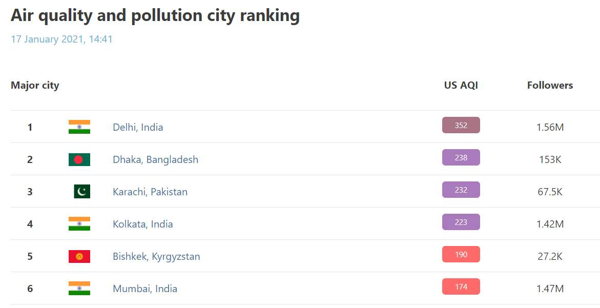 Рейтинг країн із найзабрудненішим повітрям у світі