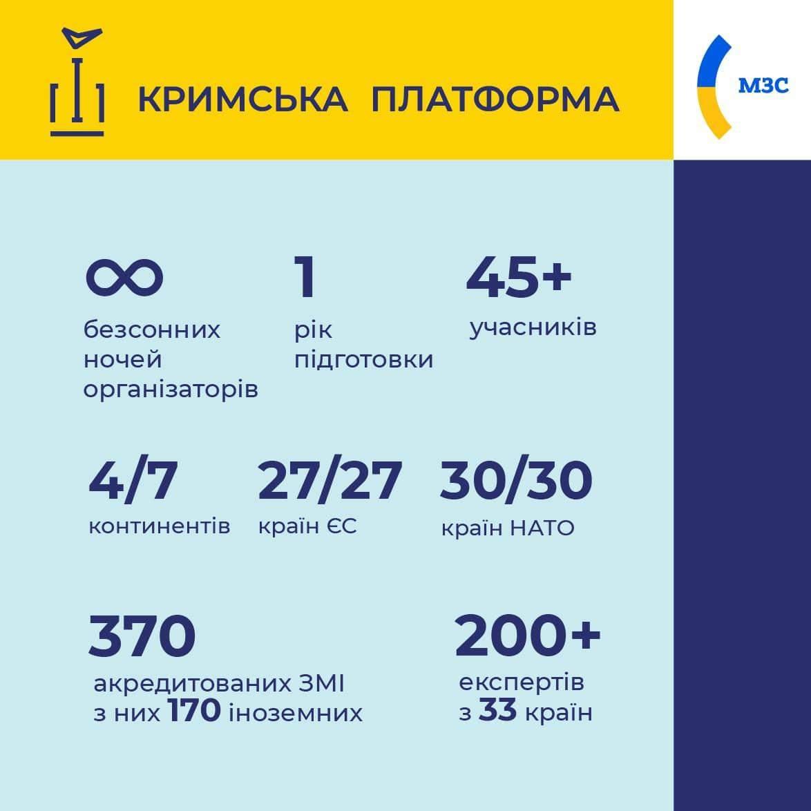 Остання країна НАТО підтвердила участь у Кримській платформі