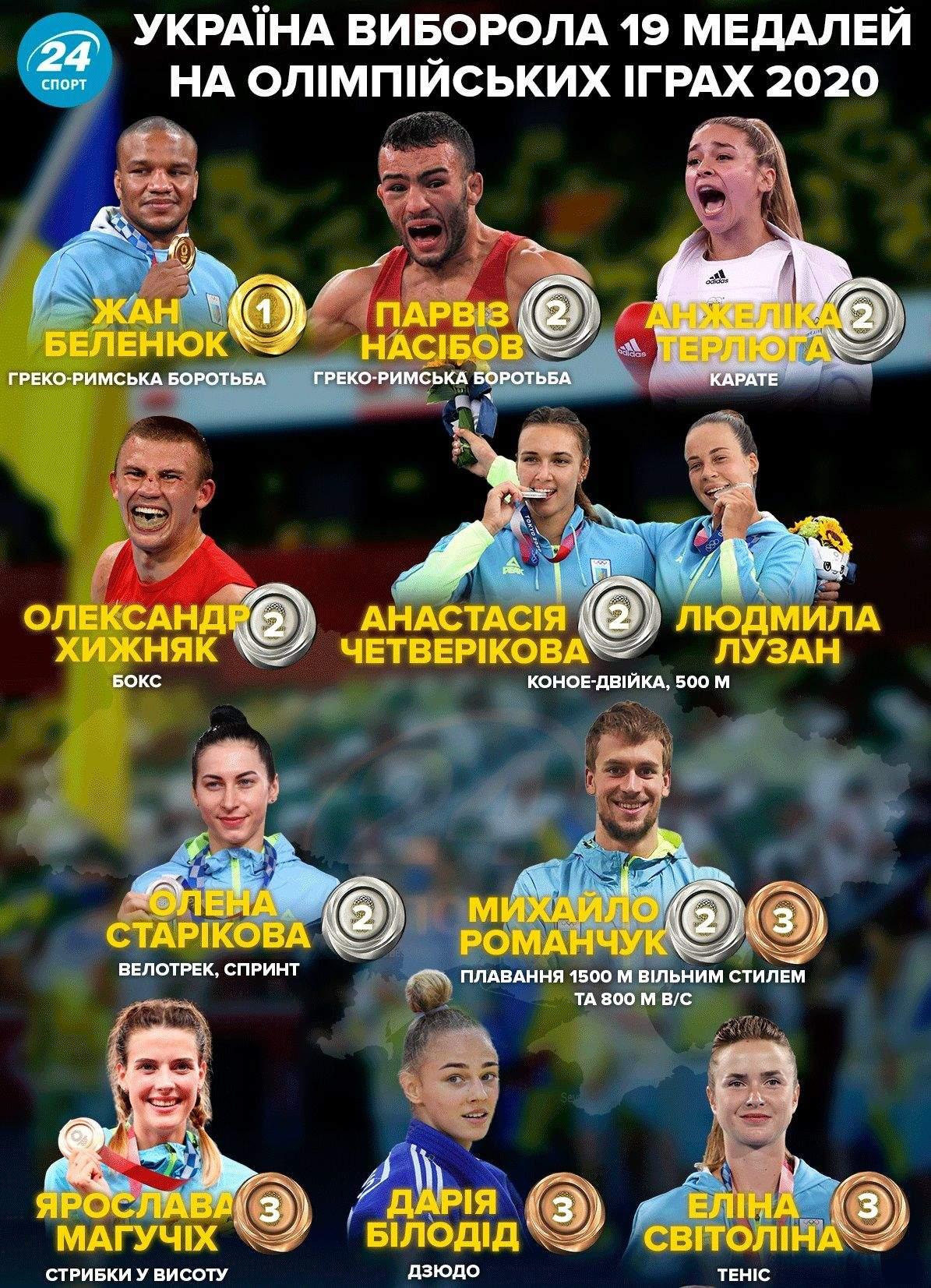 олімпійські ігри