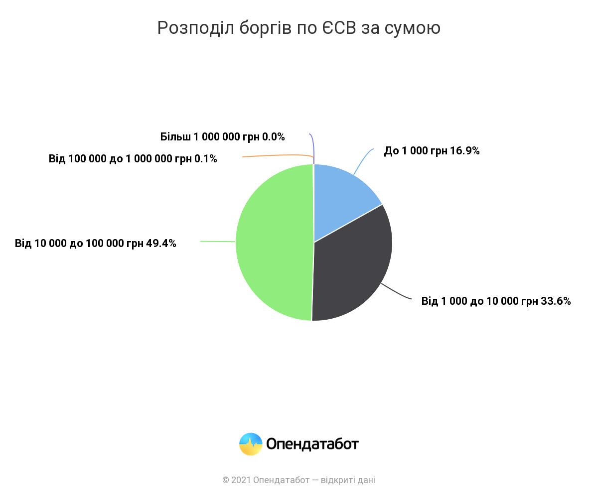 Распределение долгов по ЕСВ по сумме