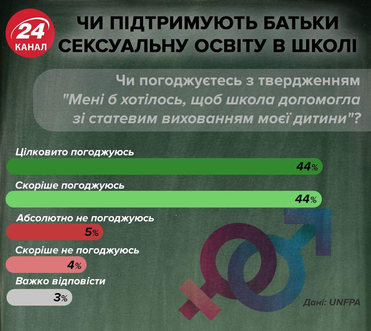 Чи підтримують батьки сексуальну освіту інфографіка 24 канал