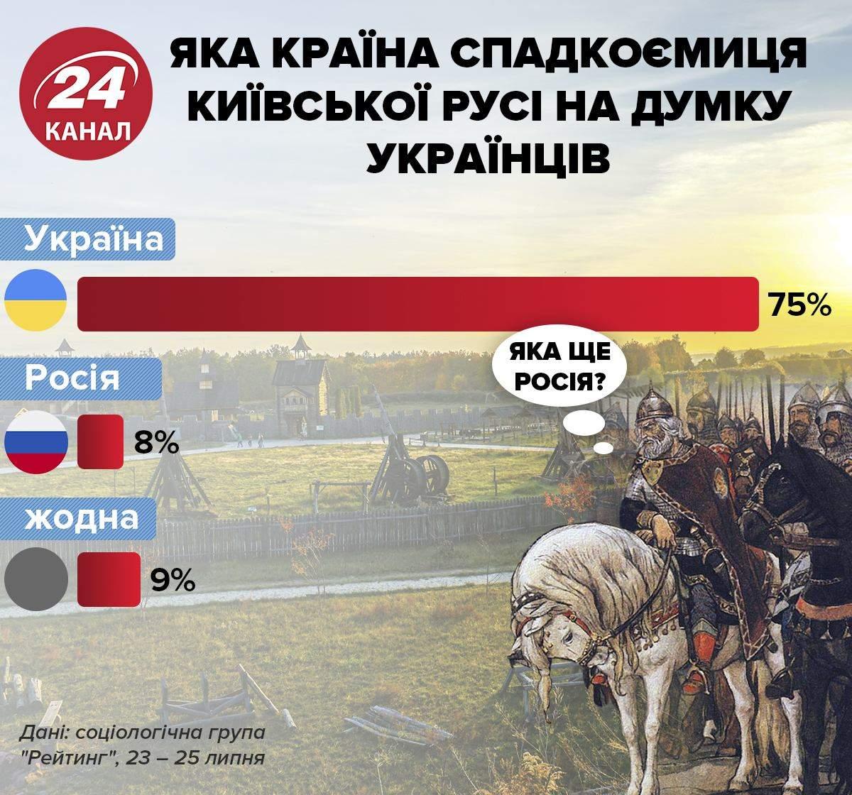 Опитування, яка держава спадкоємиця Київської Русі Інфографіка