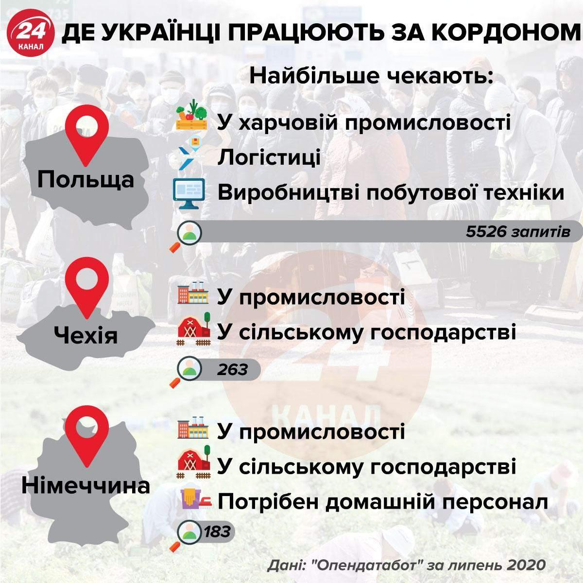 Де українці працюють закордоном інфографіка 24 канал