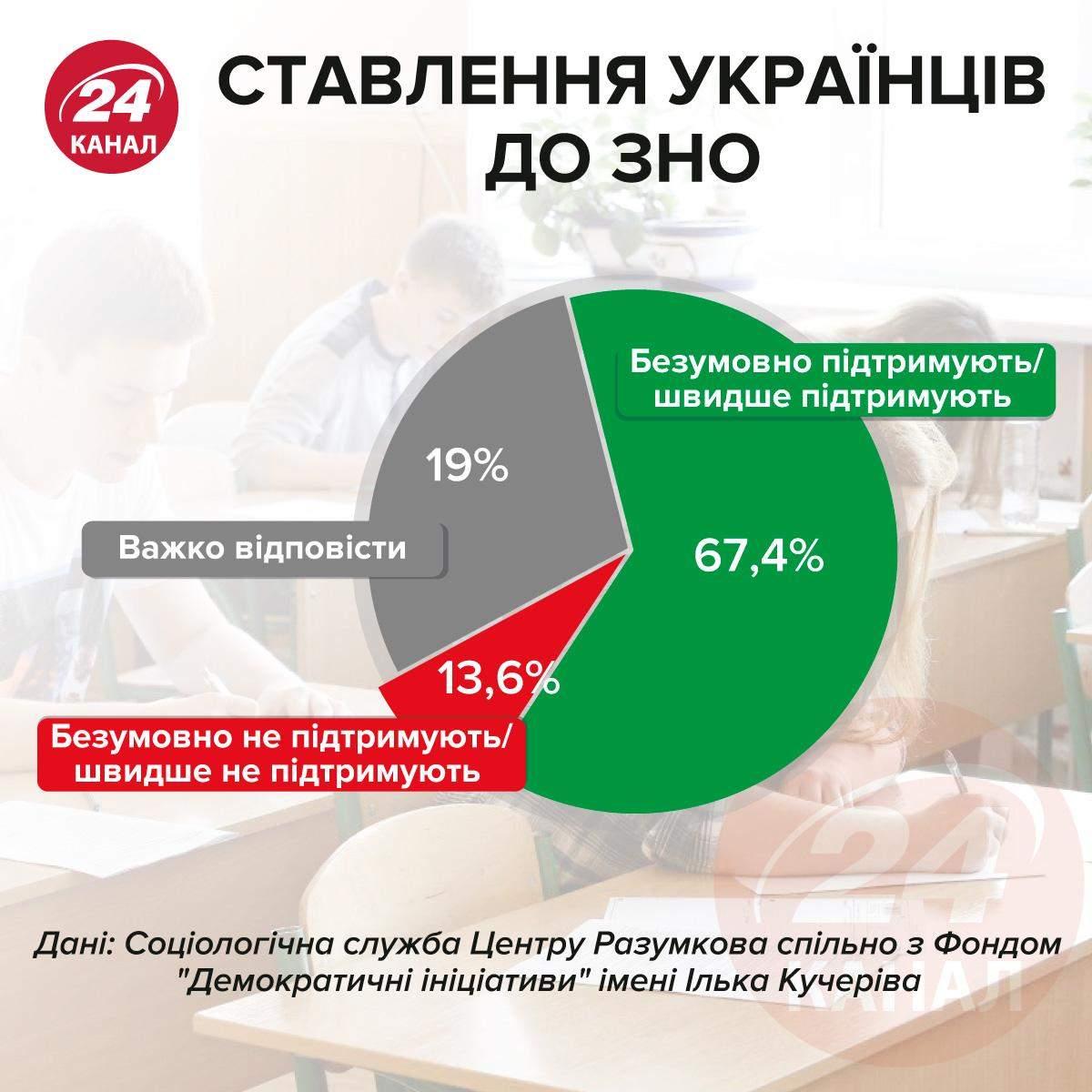 Отношение украинцев к ВНО инфографика 24 канал