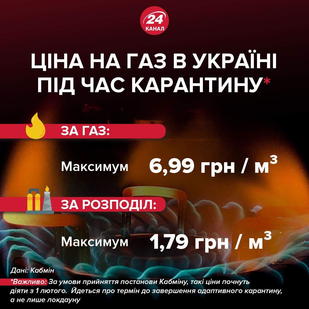 Цены на газ в Украине инфографика 24 канал