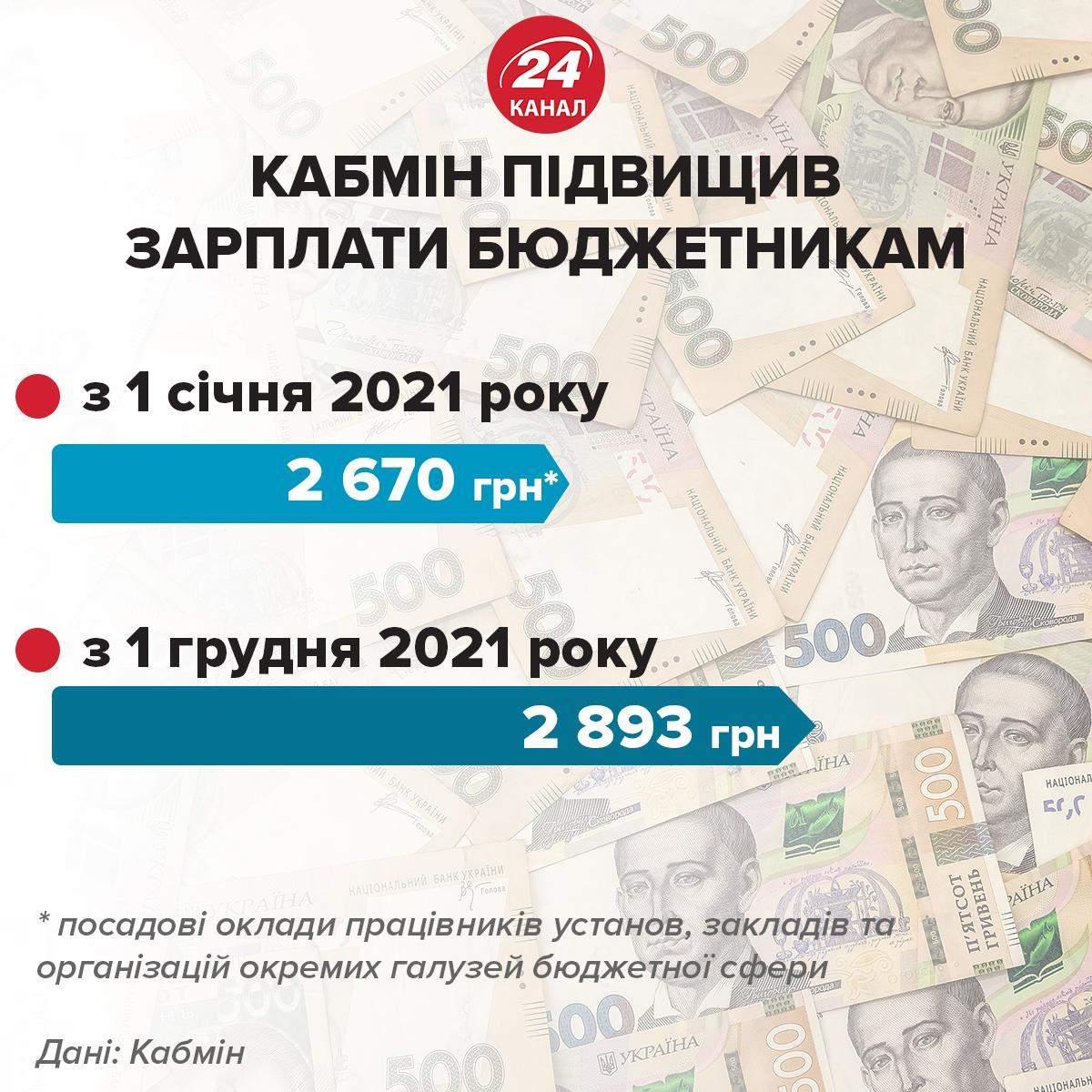 Кабмин повысил зарплаты бюджетникам Инфографика 24 канала