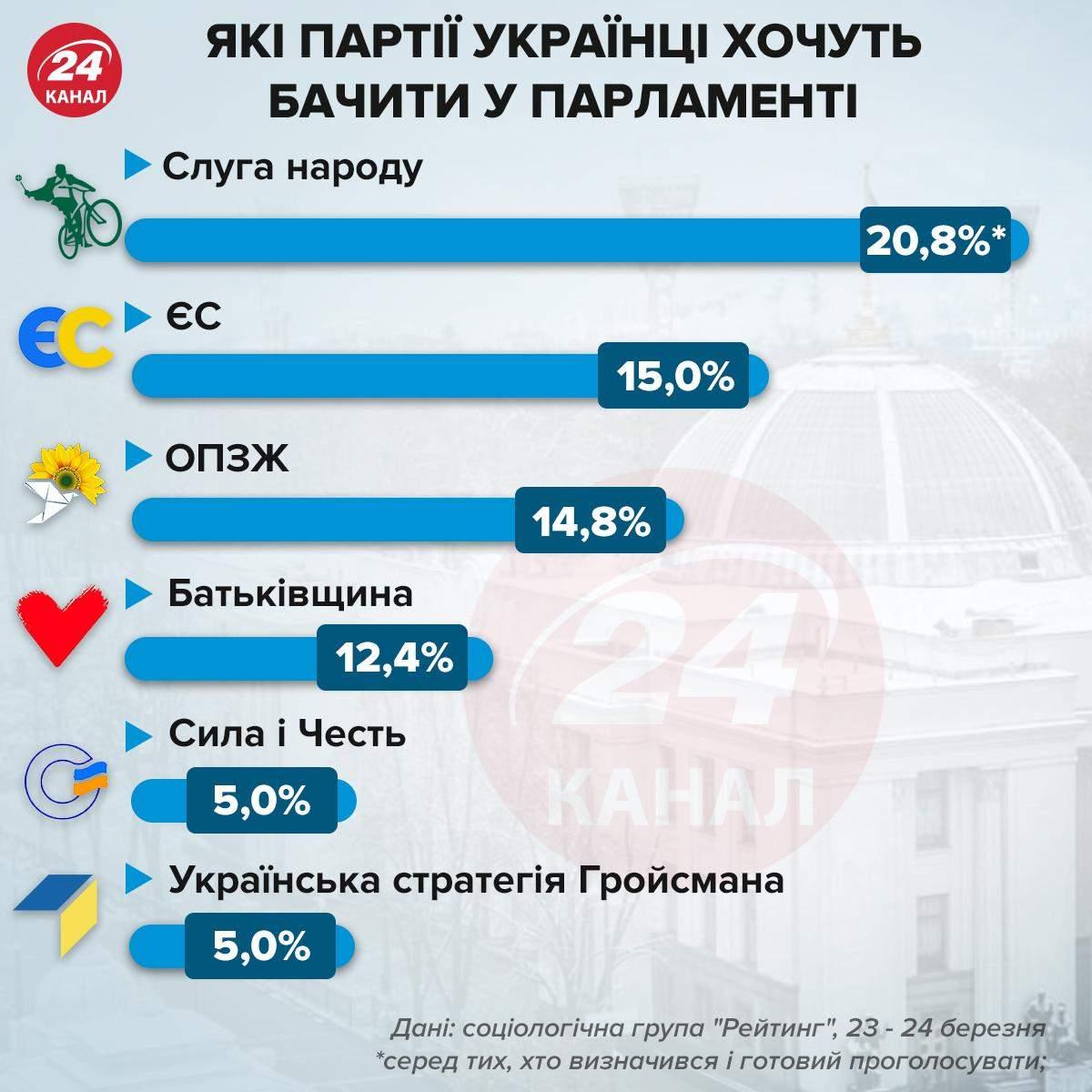Рейтинг партій до парламенту / Інфографіка 24 каналу