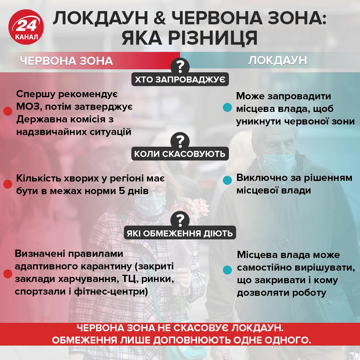 Яка різниця між червоною зоною і локдауном Інфографіка 24 каналу