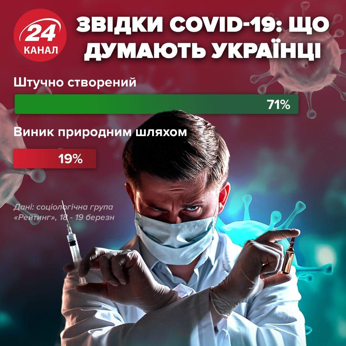 Що думають українці про походження коронавірусу / Інфографіка 24 каналу