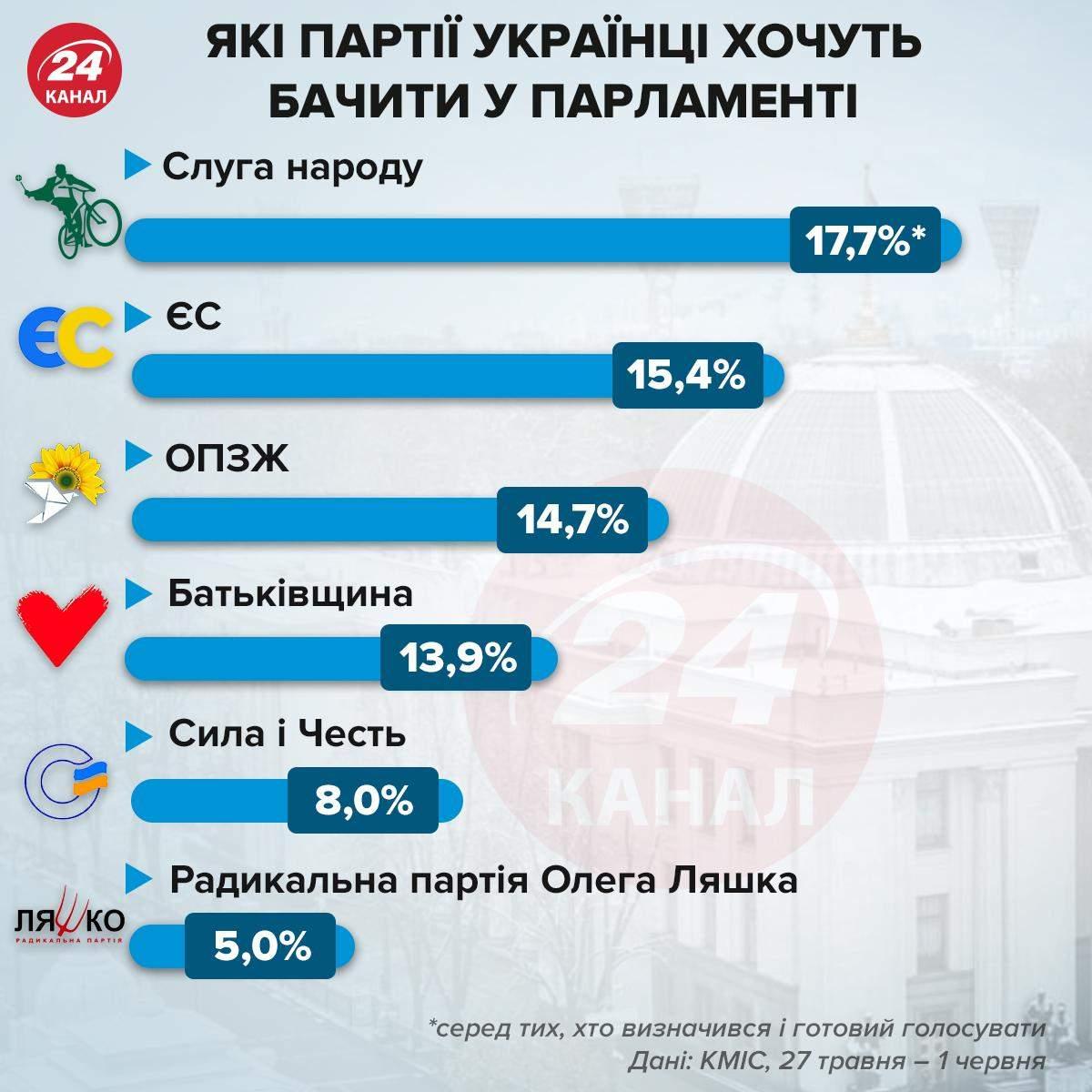 Які партії українці хочуть бачити у парламенті / Інфографіка 24 каналу
