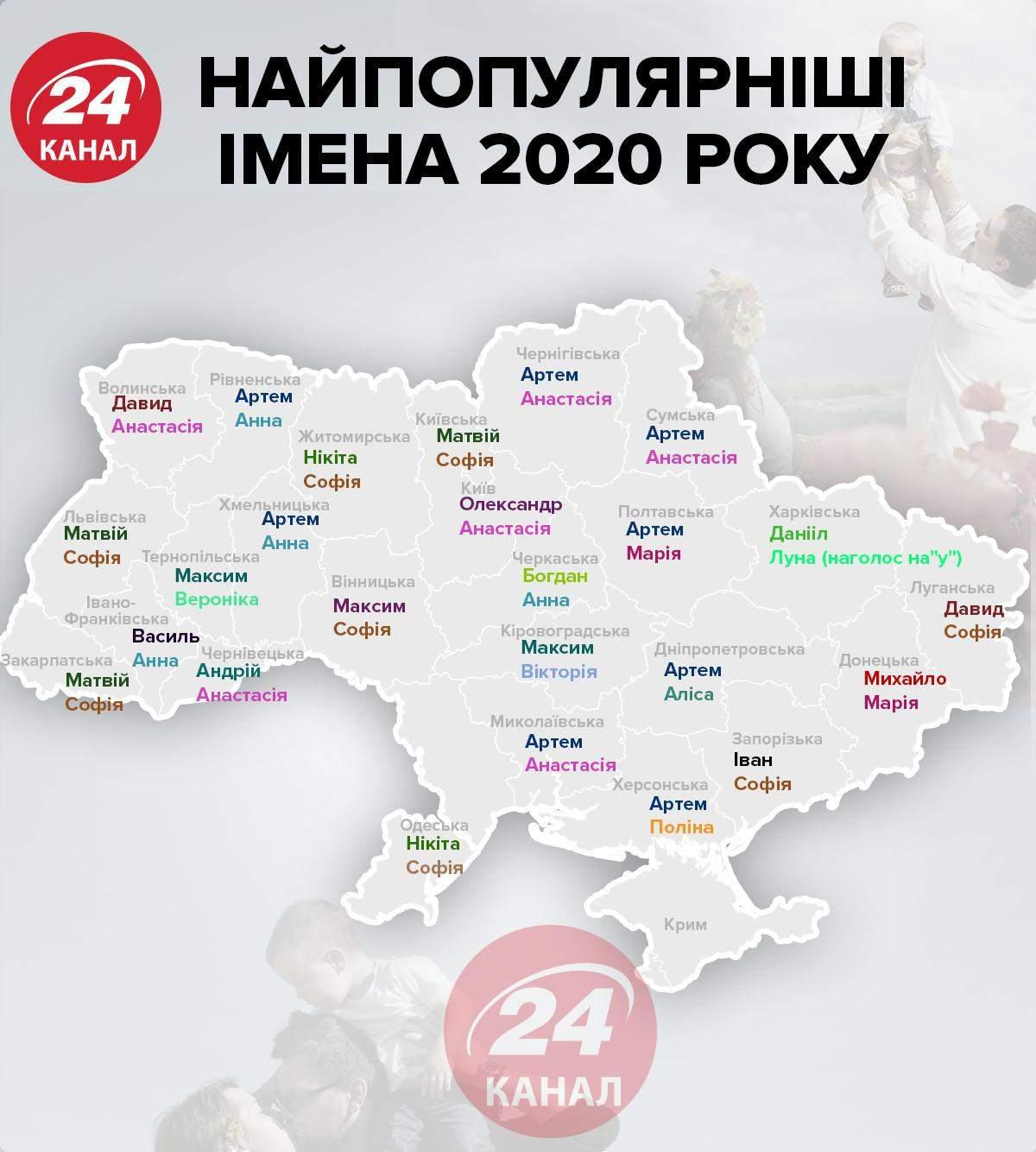Імена для дітей в Україні