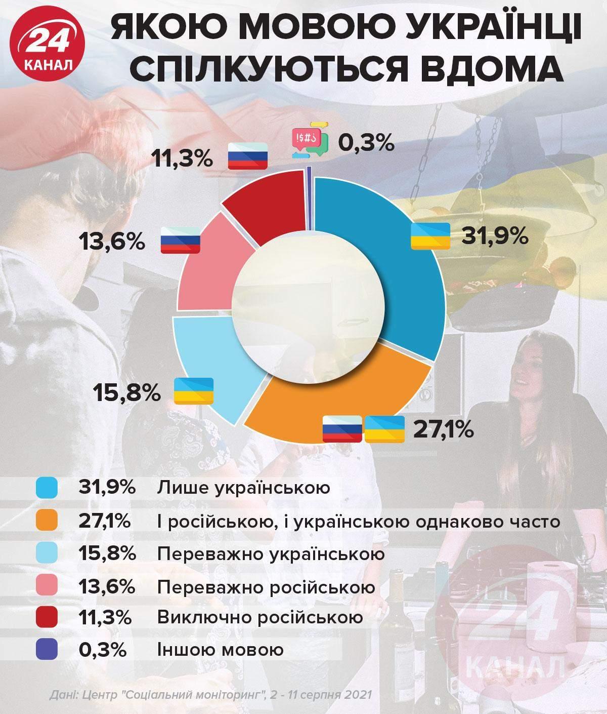 На каком языке украинцы общаются дома / Инфографика 24 канала