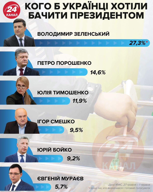 Кого українці хотіли б бачити президентом / Інфографіка 24 каналу