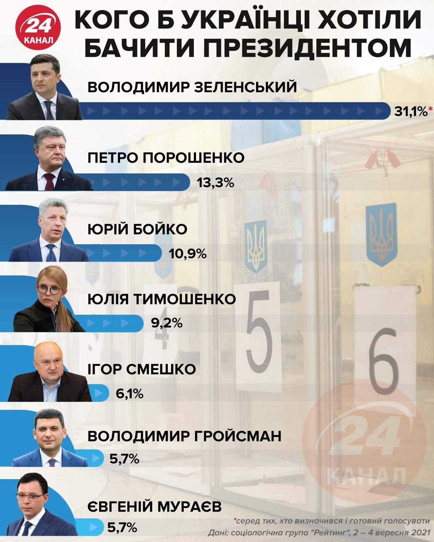 Президентський рейтинг у вересні 2021 року / Інфографіка 24 каналу