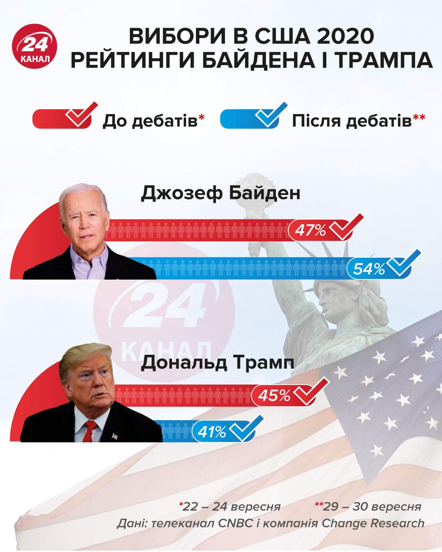 Вибори в США 2020 рейтинги кандидатів інфографіка 24 канал