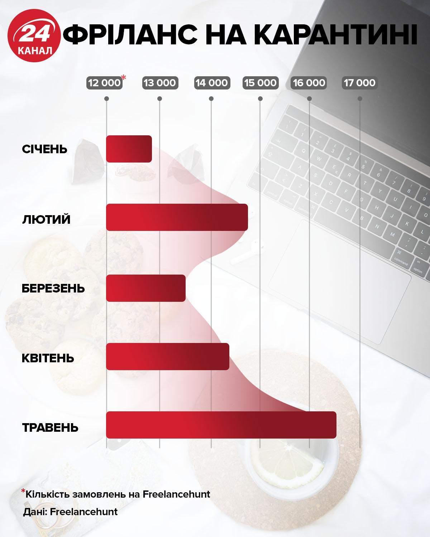 Фріланс в Україні як змінився інфографіка 24 каналу
