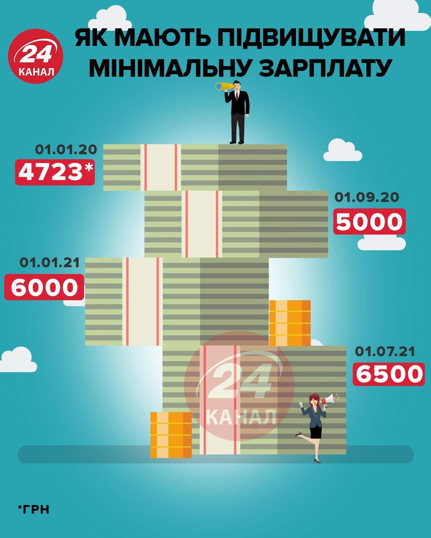 Підвищення мінімальної зарплати інфографіка 24 каналу