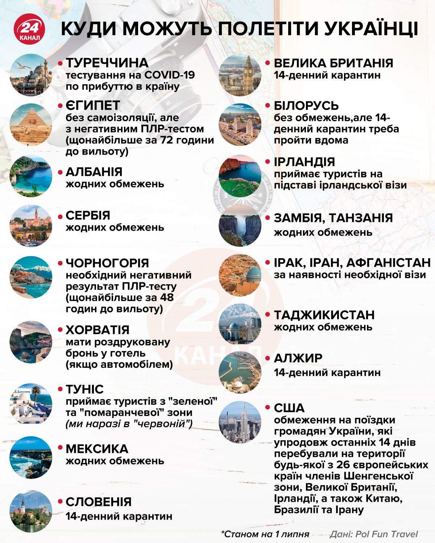 Куда могут полететь украинцы инфографика 24 канала