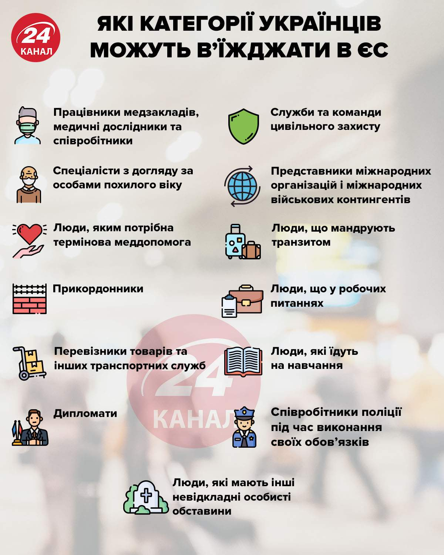 Кому із українців дозволено в'їжджати в ЄС інфографіка 24 каналу