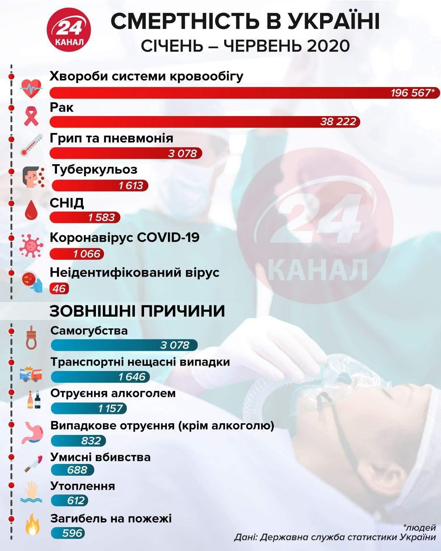 Смертність України за січень – червень 2020 інфографіка 24 канал