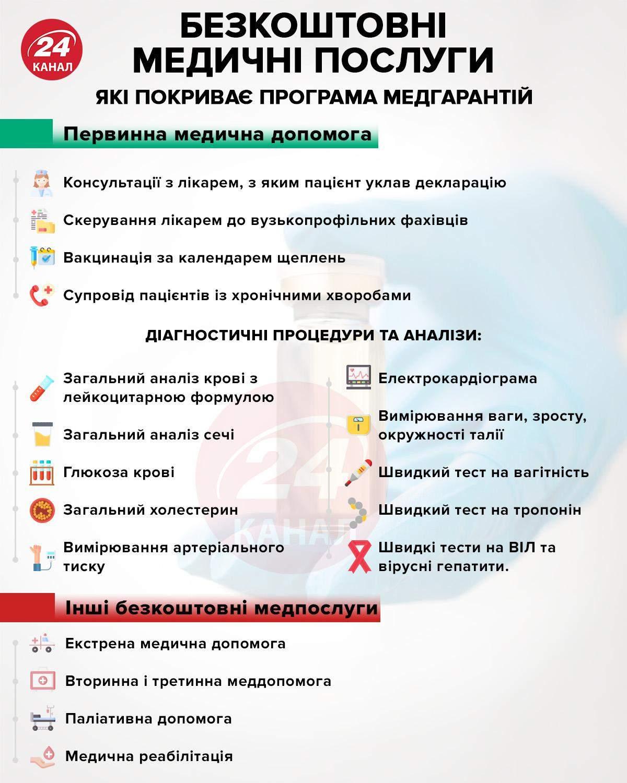 Безкоштовні медичні послуги інфографіка 24 каналу