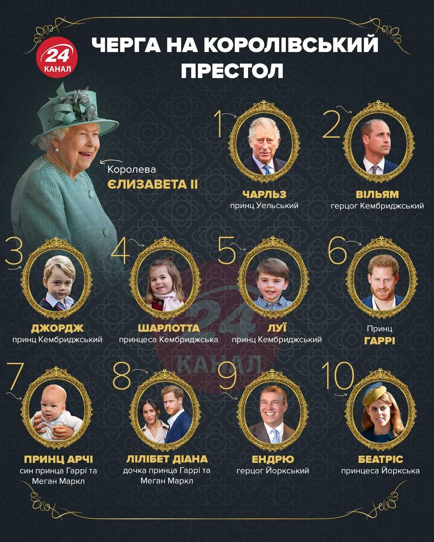 Спадкоємці престолу Велика Британія