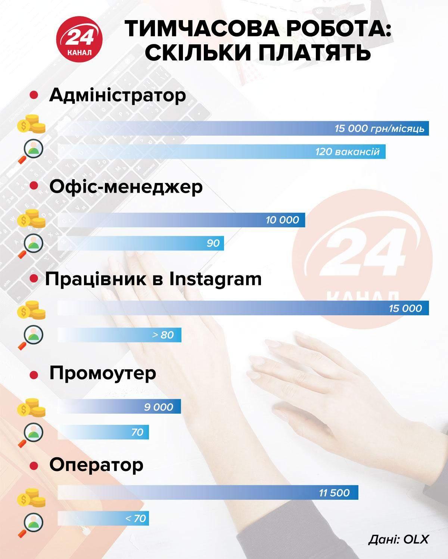 Зарплата на тимчасовій роботі інфографіка 24 канал