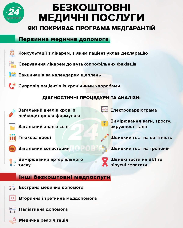 бесплатные медицинские услуги украина