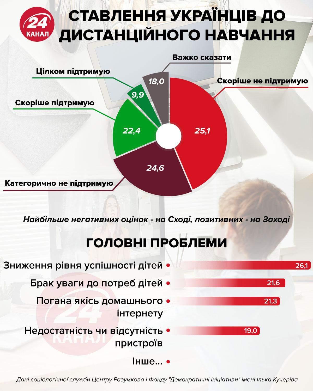 Как относятся украинцы к дистанционному обучению инфографика 24 канала