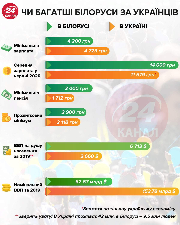 Богаче ли беларсы за украинцев инфографика 24 канал