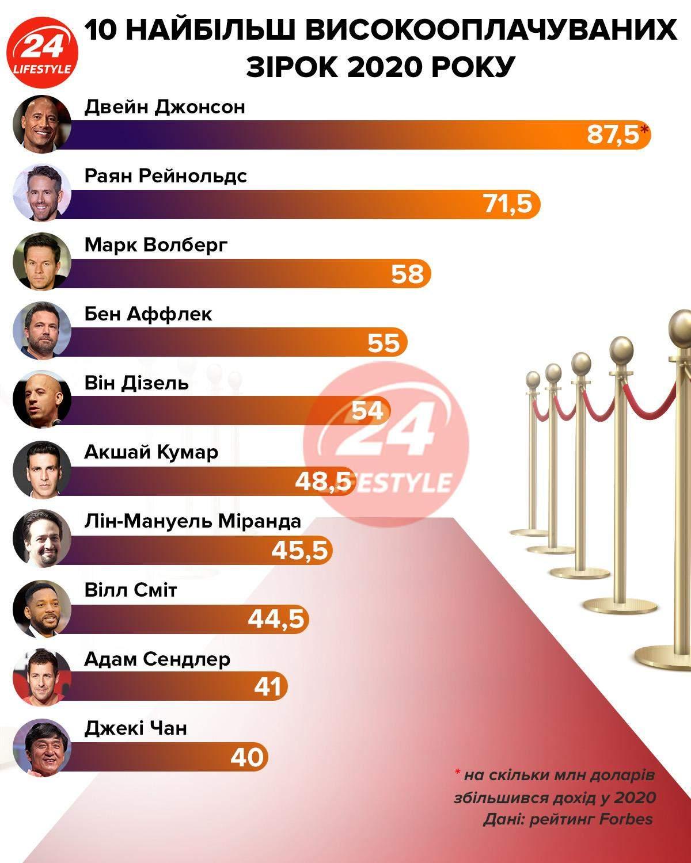 САмые оплачиваемые звезды инфографика 24 канала