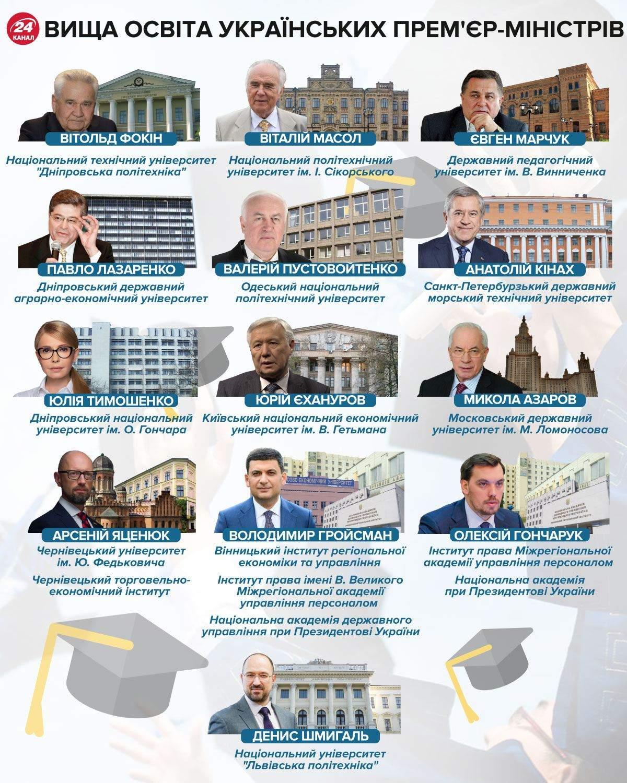 Де вчилися прем'єр-міністри