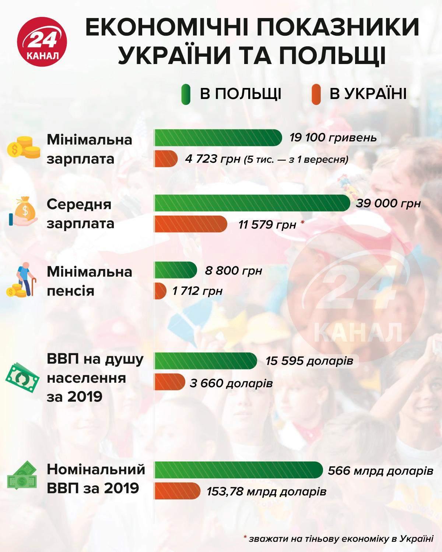 Економічні показники польщі та україни