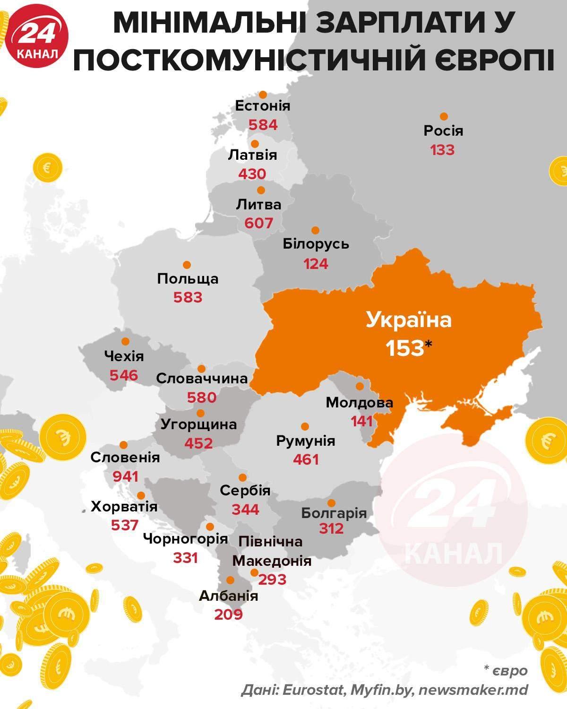 Минимальная зарплата в посткоммунистической Европе / Инфографика 24 канала